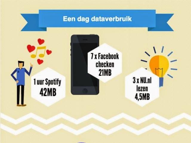 http://www.4g.nl/nieuws/4g-dataverbruik-hoeveel-mb-heb-ik-nodig/